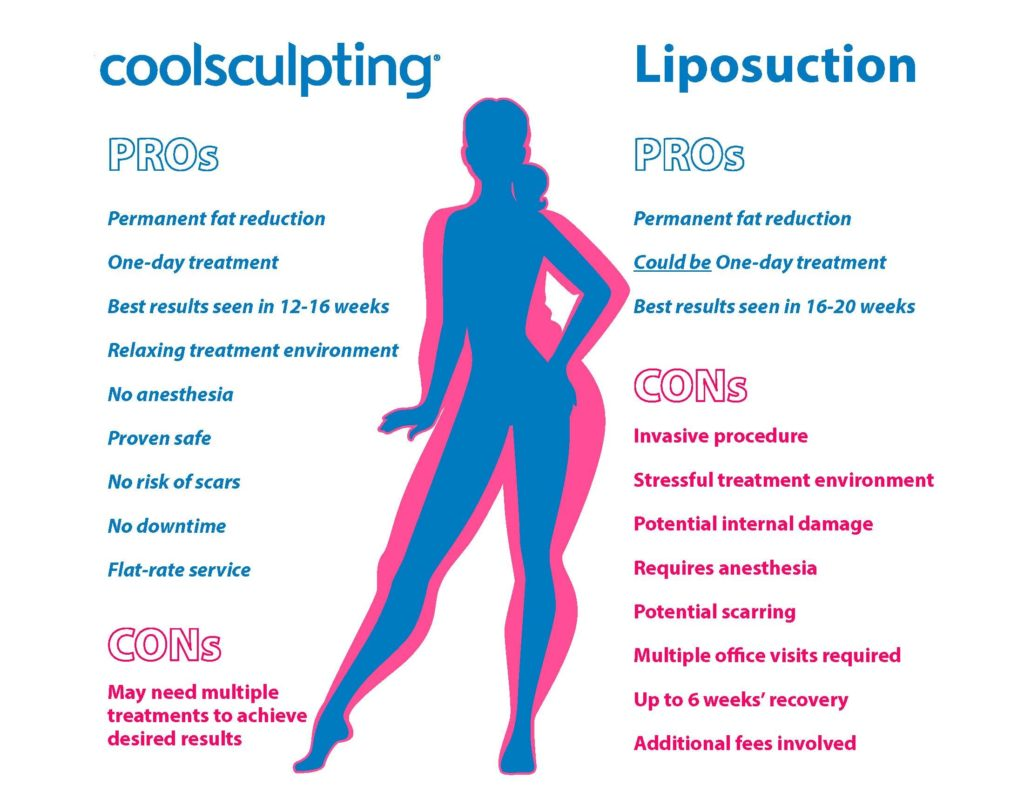 Cryolipolysis Liposuction