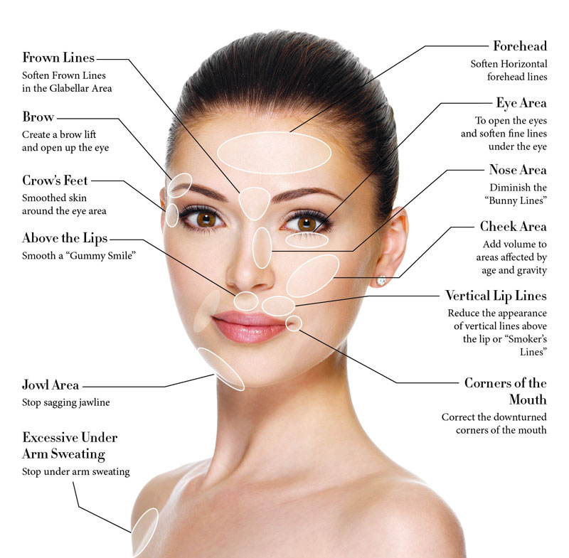 Cosmetic Surgery vs. Plastic Surgery areas