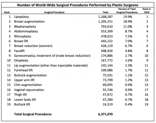 World Wide Plastic Surgeries