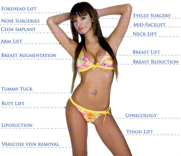 Cosmetic Surgery areas