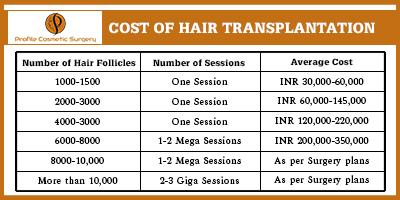 Cost of hair transplantation Punjab